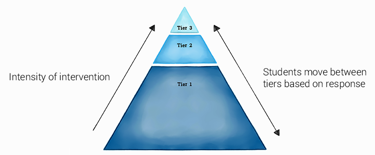 Response to Intervention (RTI) Triangle