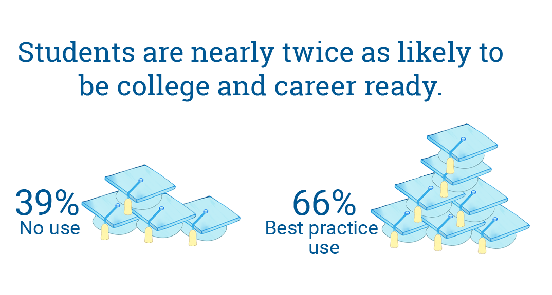 66% of students who use Accelerated Reader 360 with best practices are career and college ready, compared to 39% of students who do not use Accelerated Reader 360