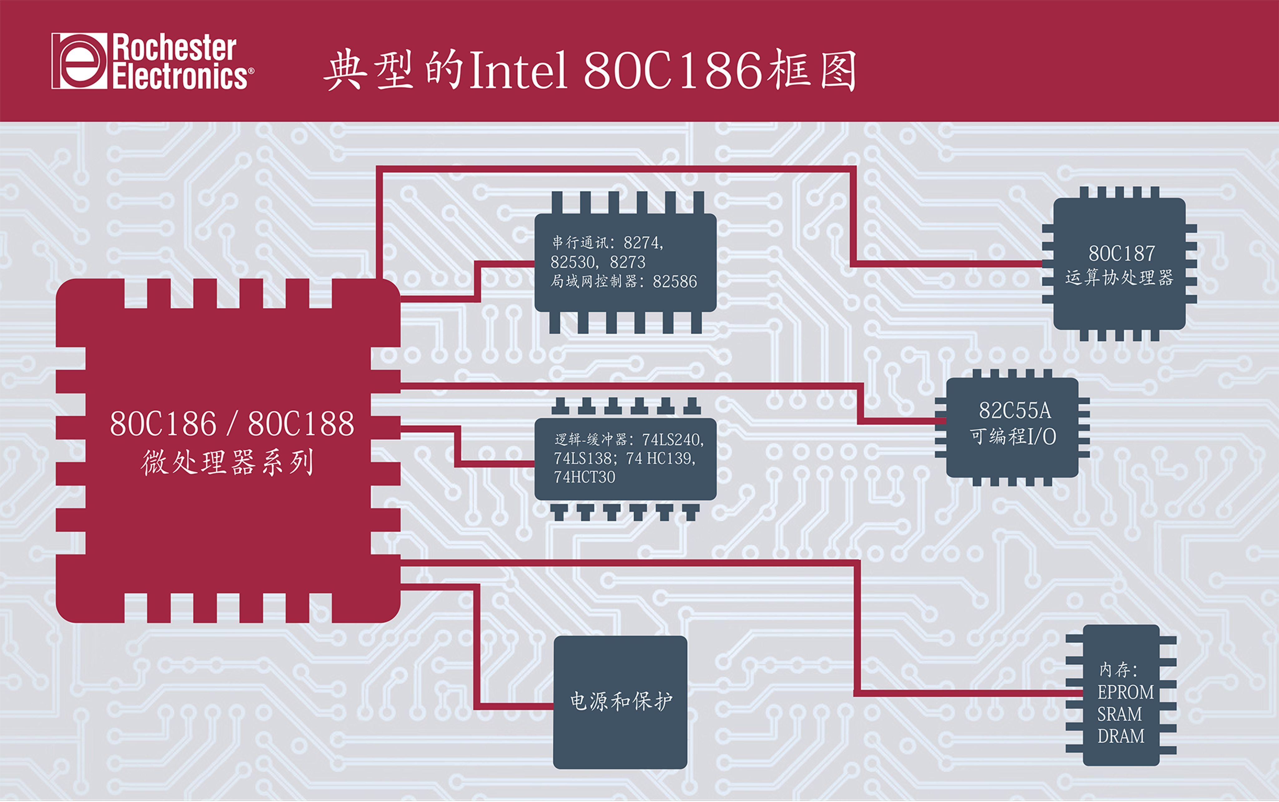 Intel_80C186_microprocessor_diagram_CN