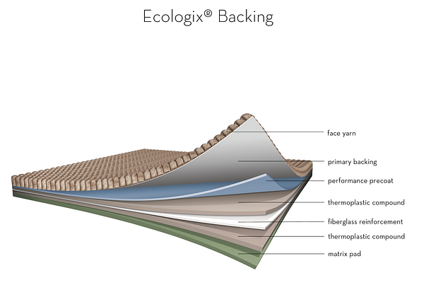 EcoLogix