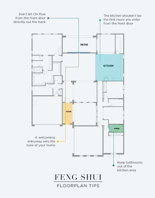 Feng Shui Floor Plan for House Design
