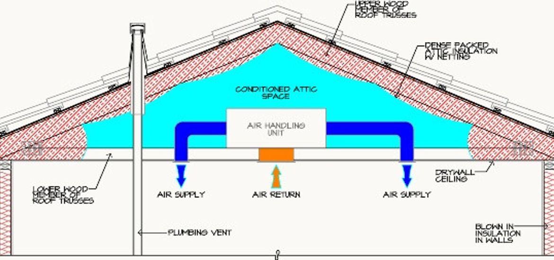 Cathedralized Attic Insulation Diagram