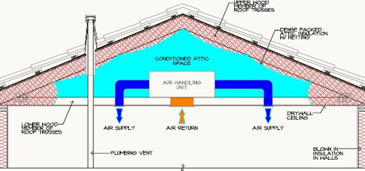 Cathedralized Attic Insulation Diagram