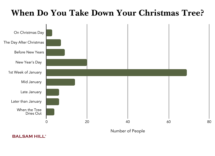 graph showing the most popular times to take down a Christmas tree