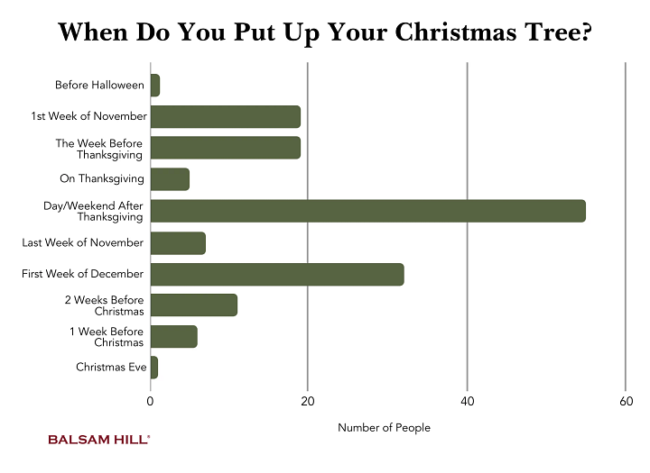 graph showing the most popular times to put up an artificial Christmas tree