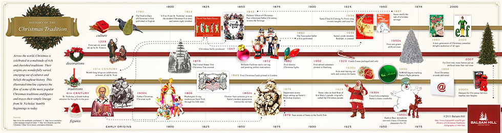 Visual History of Christmas Traditions Infographic by Balsam Hill