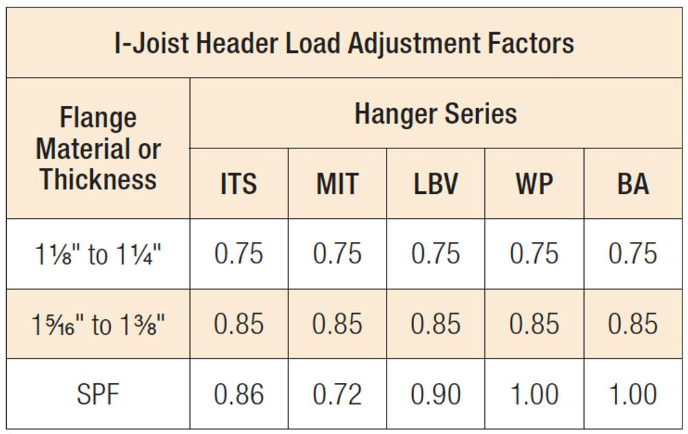 I-Joist Header Load Adjustment Factors