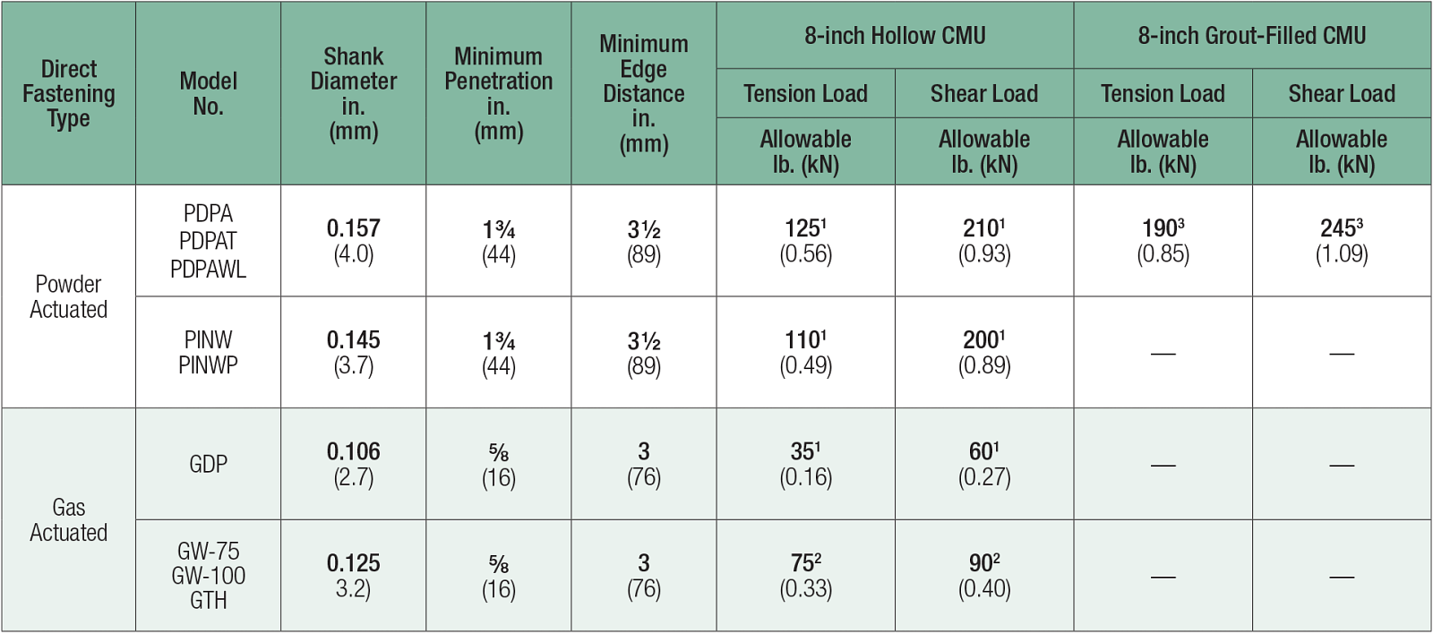 Table: Powder-Actuated and Gas-Actuated Fasteners — Allowable Tension and Shear Loads in Hollow and Grout-Filled CMU