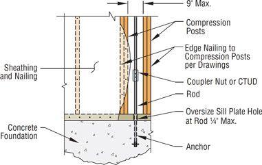 run-start-details-concrete-beam
