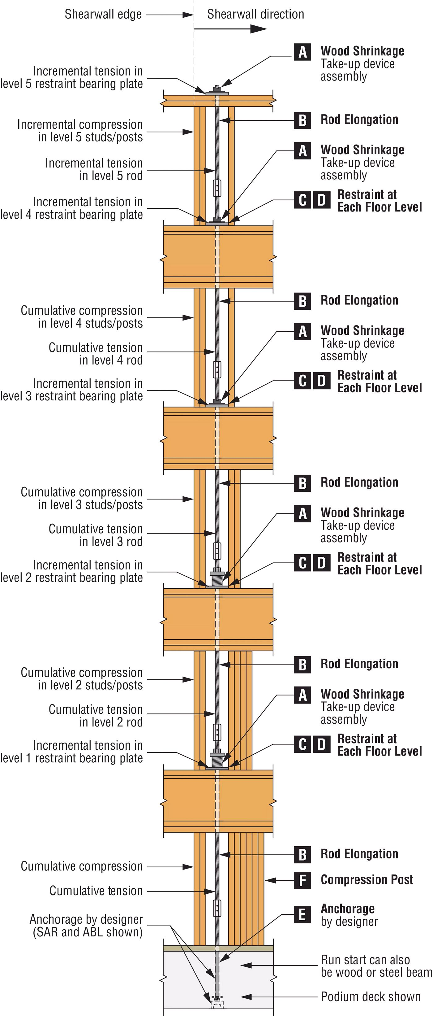 Key Considerations for Designing an Anchor Tiedown System for Shearwall Overturning Restraint