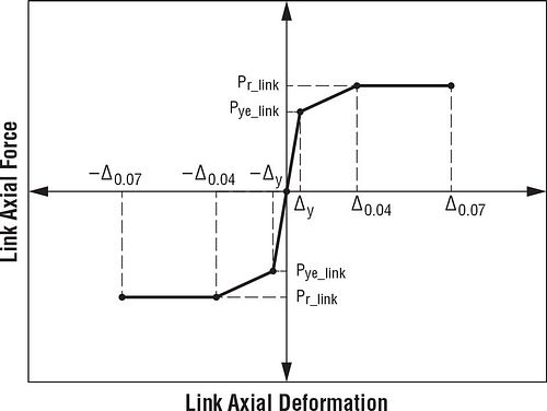 Strong Frame SMF Drift Check, Case 1: Link Axial Force vs. Link Axial Deformation
