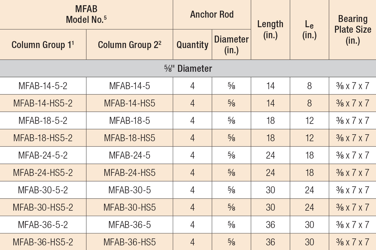 MFAB Anchorage Kits Column Group 3 and 4