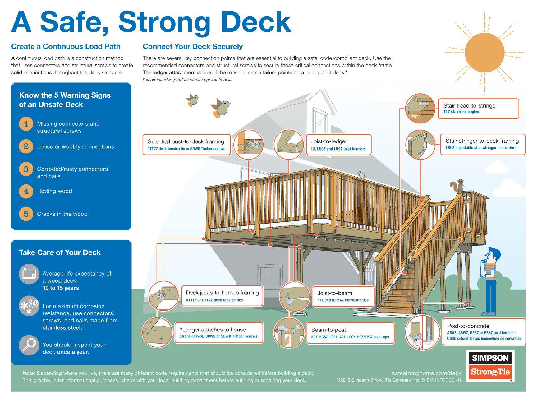 A Safe, Strong Deck