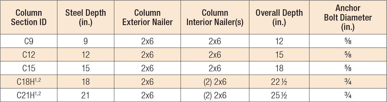 2story-column-depth