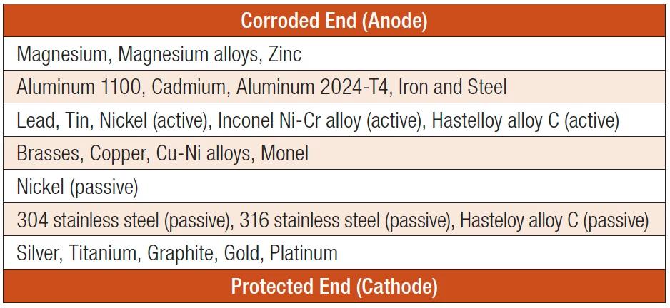 Galvanic Series of Metals