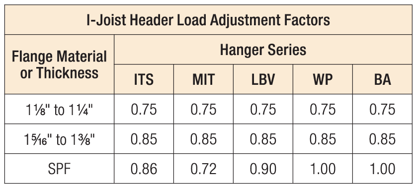 I-Joist Header Load Adjustment Factors