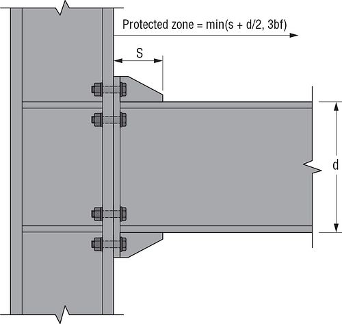 SMF Protected Zones, Figure 3 — Protected Zone for a Bolted Flange Plate Moment Connection