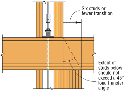 Figure 6 — Compression Post Floor-to-Floor Transition