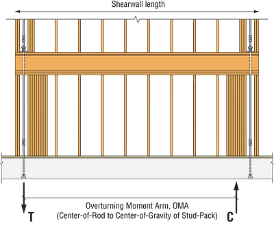 Figure 5 — Overturning Moment Arm