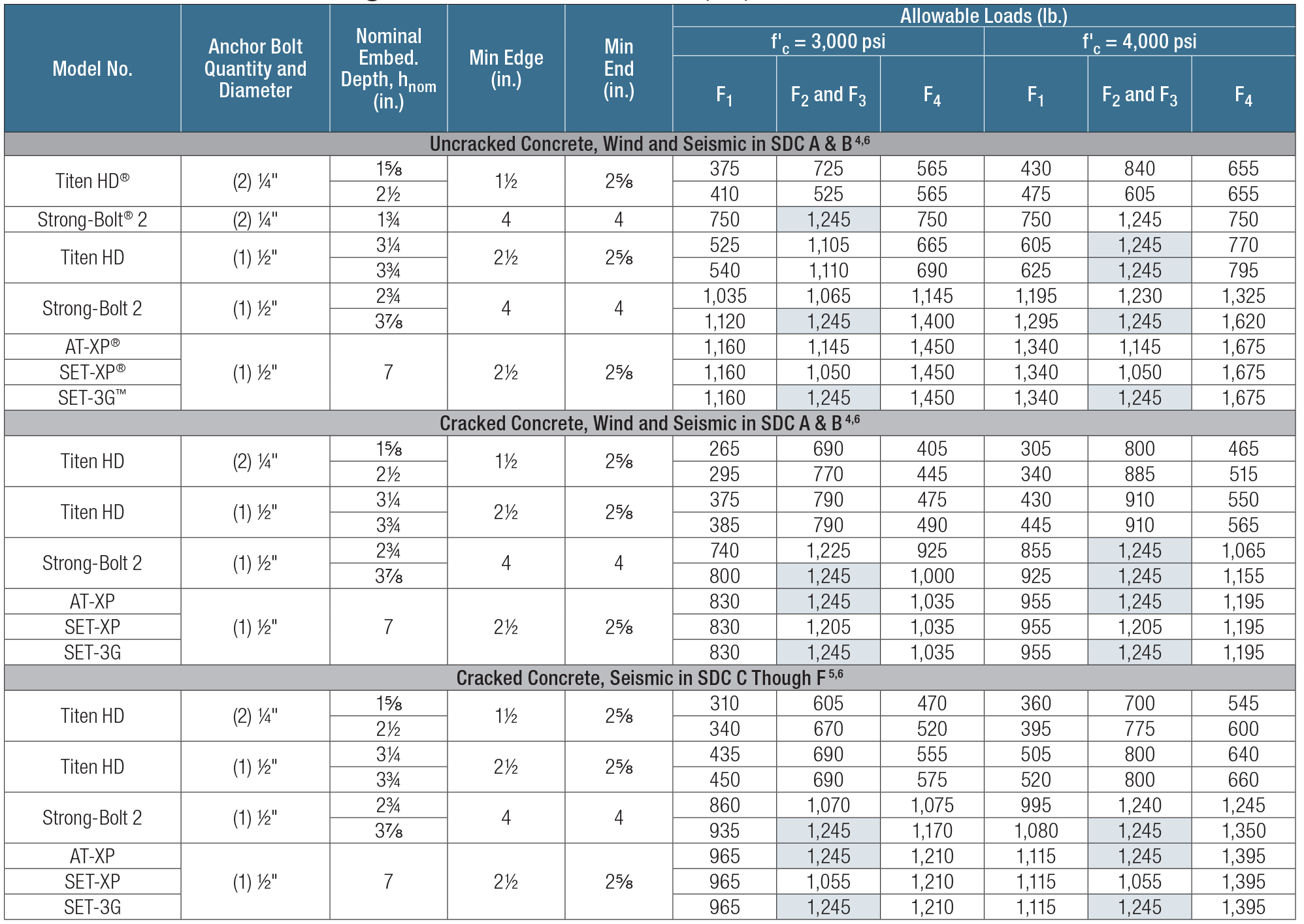 Load Table - SCS Allowable Anchorage Loads to Concrete