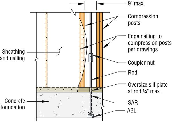 ATS-SBC Concrete Detail