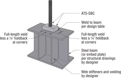 ATS-SBC Typical Rod-to-Steel-Beam Installation