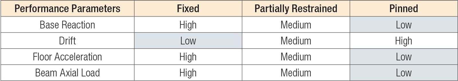 Table — Performance Effects from Different Base Fixities