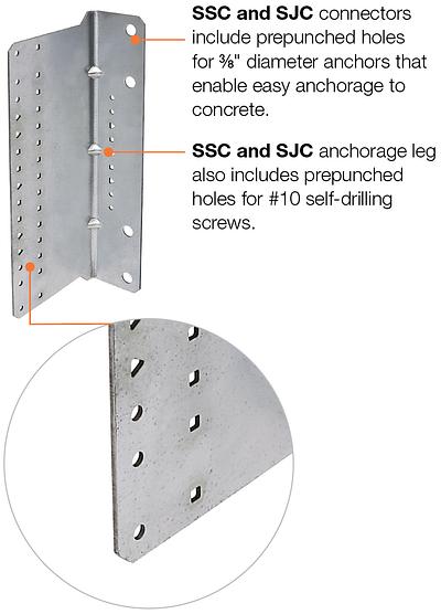 SSC and SJC Connectors