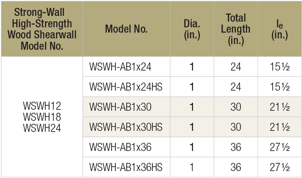 Table: WSWH-AB Anchor Bolts