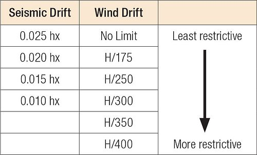 Drift Check Options in Strong Frame Selector Diagram