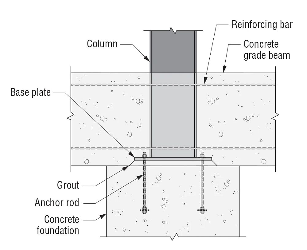 a) Embedded Column with Grade Beam