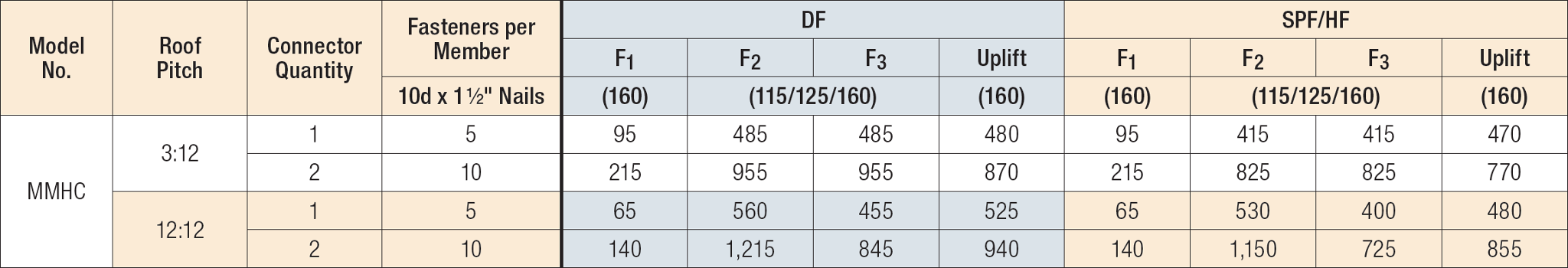 Allowable Loads for Single-Ply Rafter to Ceiling Joist