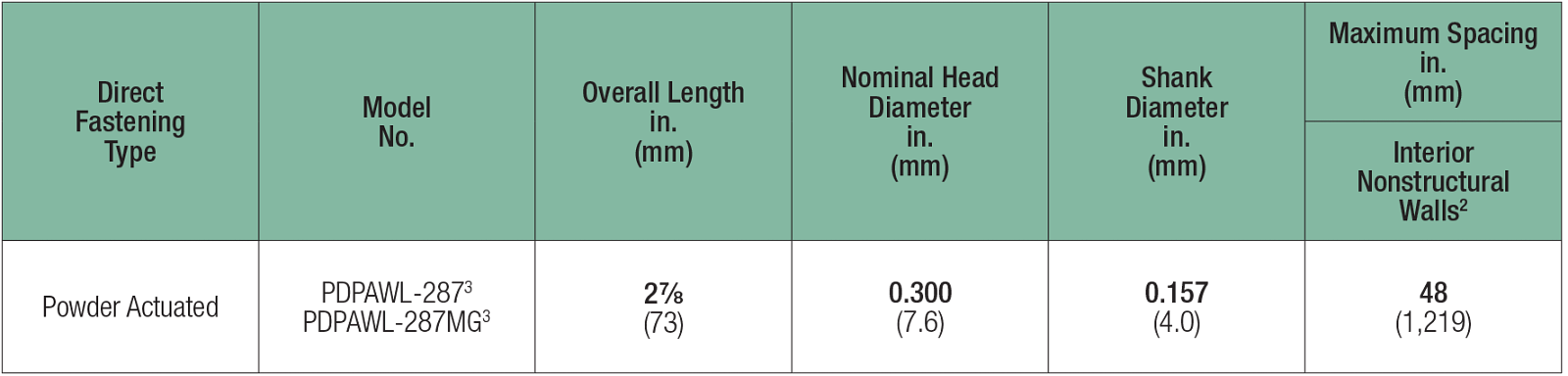 Table: Spacing of Powder-Actuated Fasteners for Attachment of Wood Sill Plates to Normal-Weight Concrete