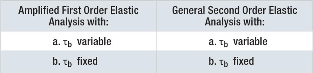 Table – Direct Analysis Method