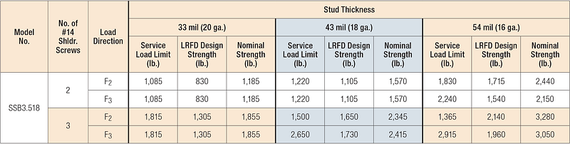 Table 3A: SSB Bypass Framing Slide-Clip Strut Connector — Service Load Limits, LRFD Design Strengths and Nominal Strengths