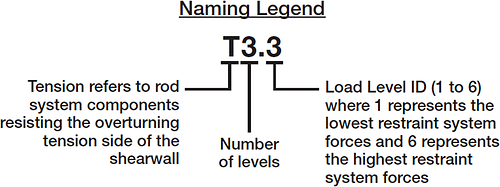 Run ID Naming Legend