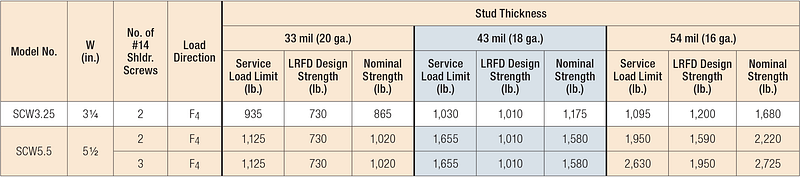 Table 2: SCW Head-of-Wall Slide-Clip Connector — Service Load Limits, LRFD Design Strengths and Nominal Strengths