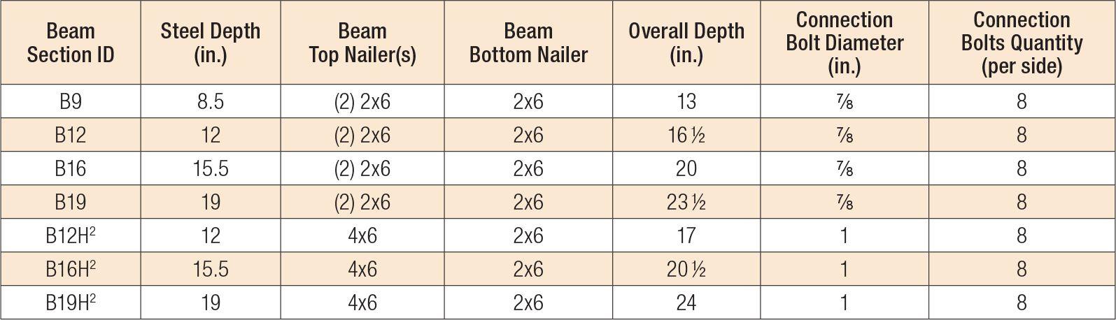 2story-beam-depth