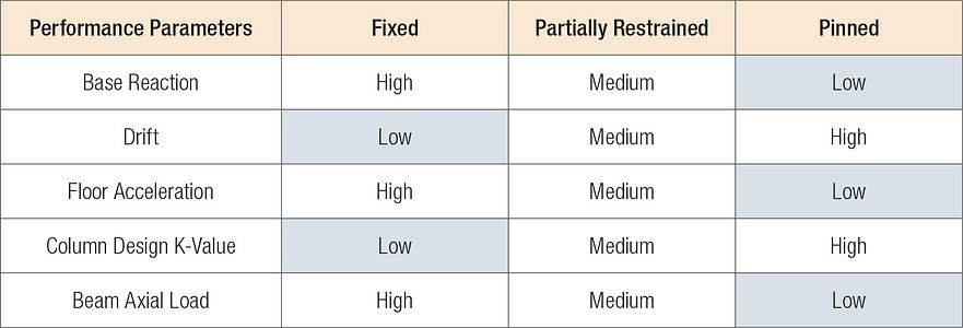 SMF Base Fixity, Table 1 — Performance Effects from Different Base Fixities