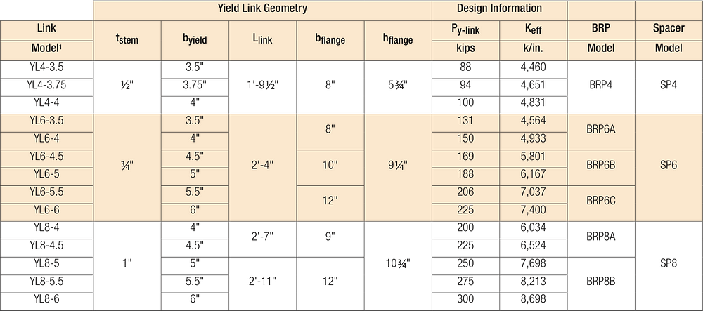 Strong Frame® Special Moment Frame Yield-Link® Connection Product Table