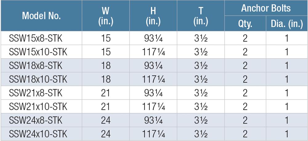 Table: Balloon Framing Stacked-Wall Product Data — Bottom Walls