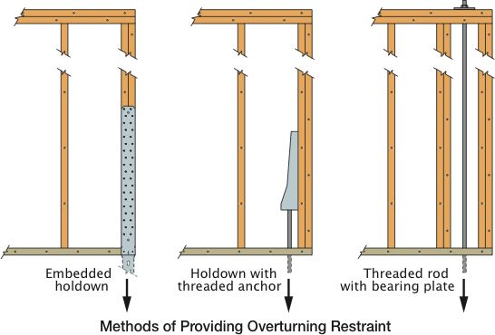 Shearwall with Holdown and Tie Examples