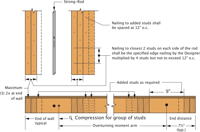 Asymetrical Post Diagram