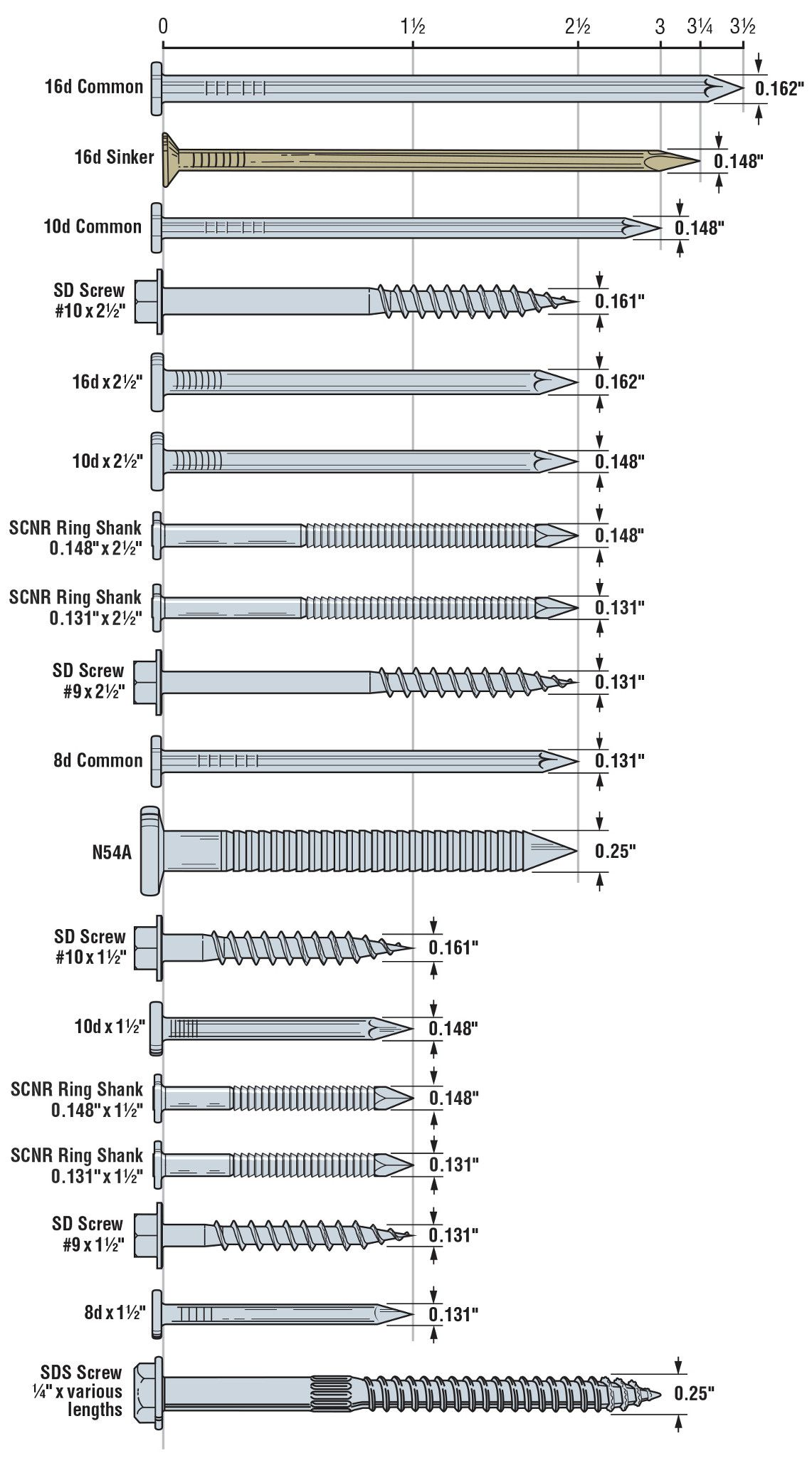 Connector Sizes