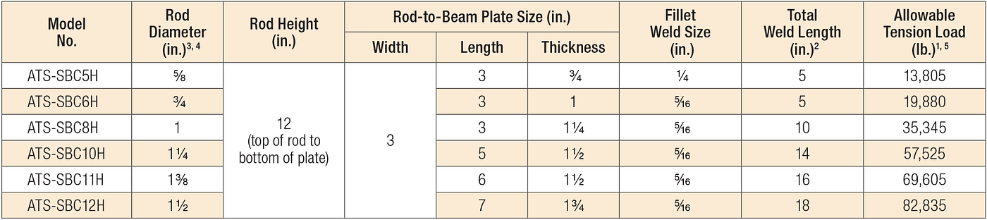 Rod-to-Steel-Beam Connector (SBC)