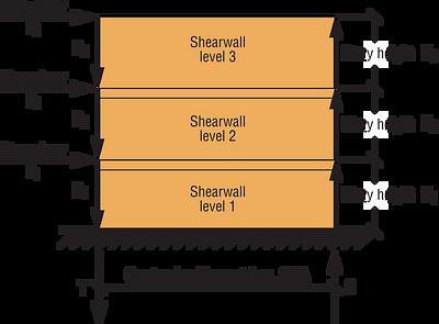 Figure 1 — Shearwall Free Body Diagram Example