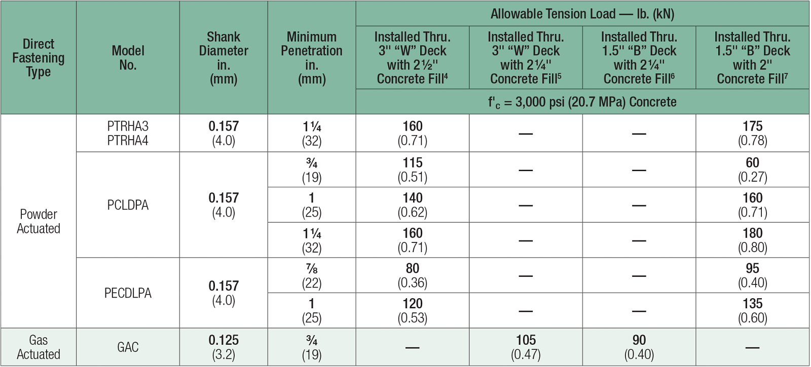 Table: PPowder-Actuated and Gas-Actuated Assemblies – Allowable Tension Loads in Sand-Lightweight Concrete over Steel Deck