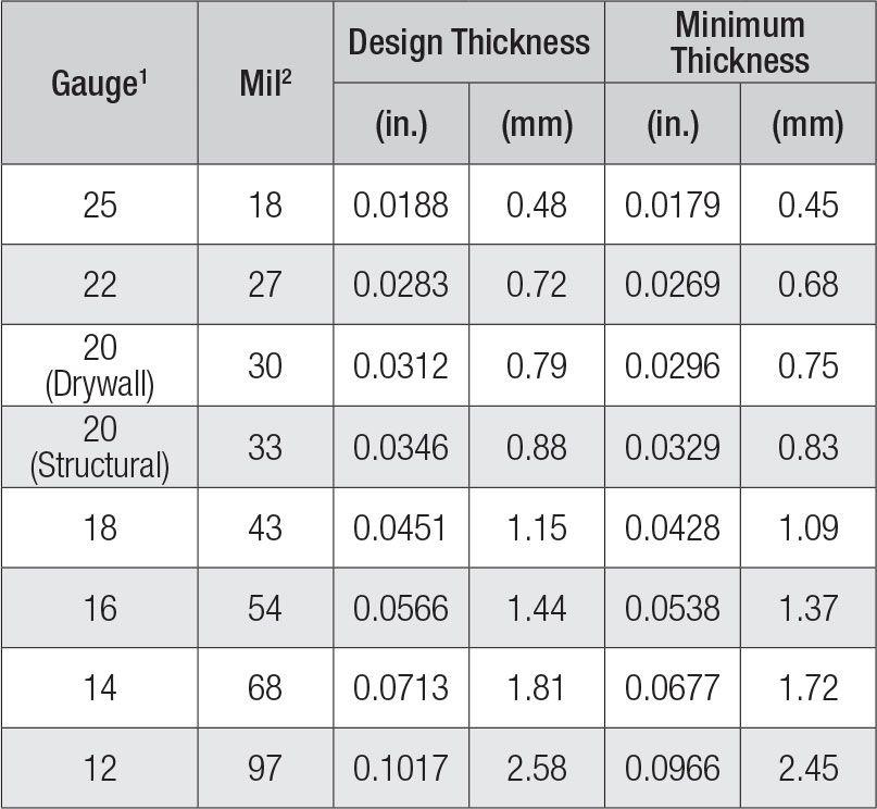 self-drilling-screws_steel_thickness