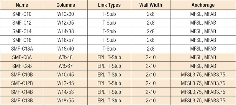 Simpson Strong-Tie SMF Beam Sections, AISC Standard Structural Shapes W-Section Columns Specifications Table