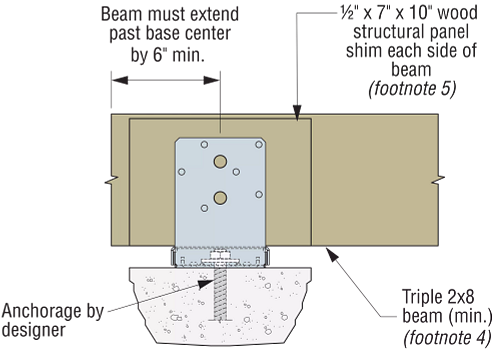 Figure 4 — ABU with Beam Installation